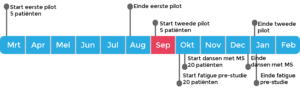 planning ontwikkeling MSapp